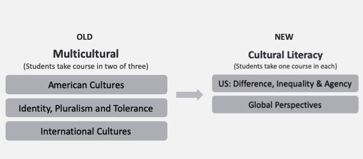 chart outlining changes to the cultural literacy requirement